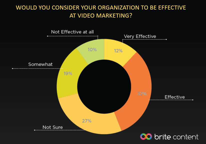 Only 44% of Marketers Leaders Praise the Efficiency of Their Video Marketing, 2016 | Brite Content 1 | Digital Marketing Community