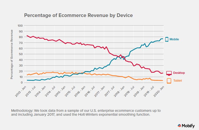 Percentage of Ecommerce Revenue by Device