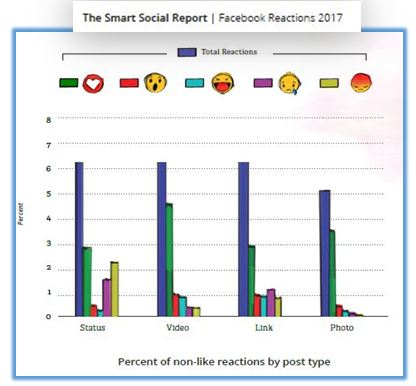 Reactions By Post Type