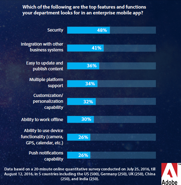 Security & Integration Are the Key Features Departments Look for in Enterprise Mobile Apps, 2016 | Adobe 1 | Digital Marketing Community