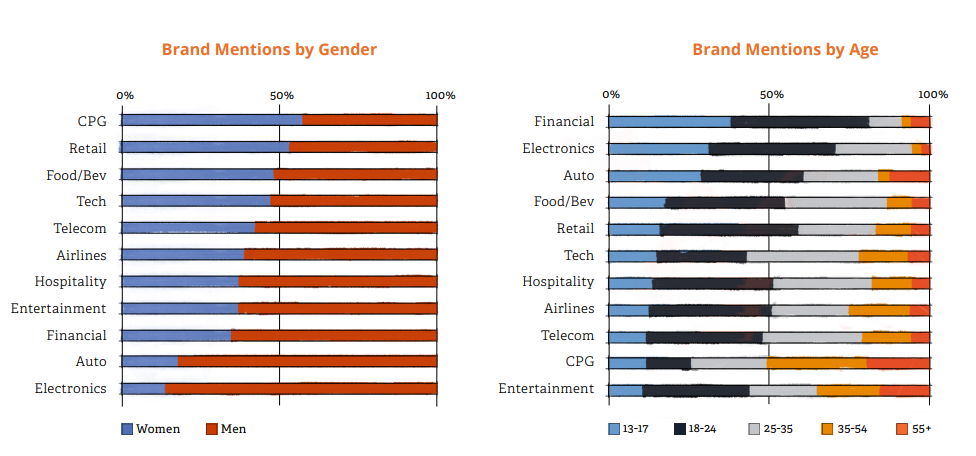 Brands Mentioned by Gender and Age.