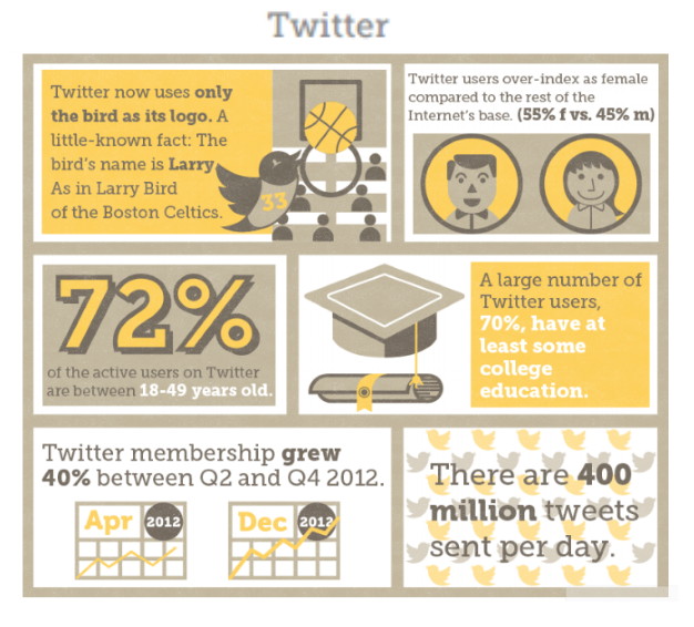 The Beginner's Guide to Social Media: A Focus on Twitter