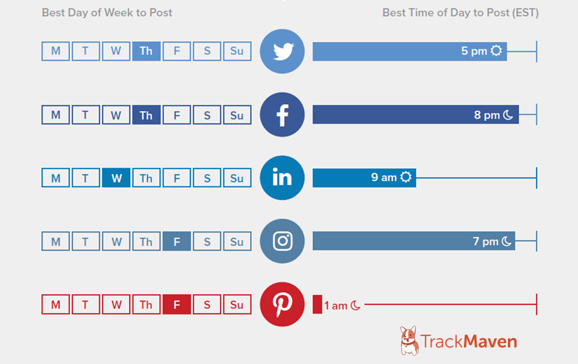 The Best Time to Post on Social Media 2019 Guide