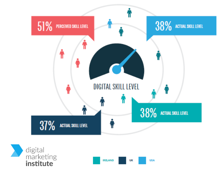 The Digital Marketing Skills Gap in USA, UK & Ireland. 2016 Digital Marketing Institute