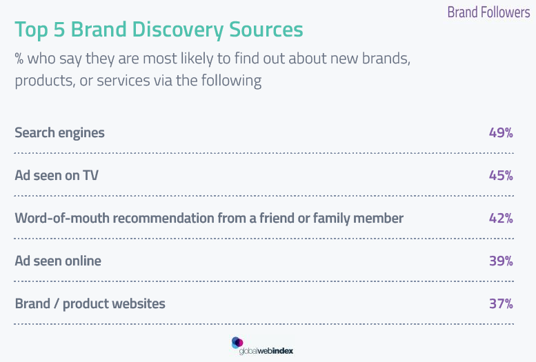 Search Engines Are the Preferred Source for Brands Followers, 2017 | GlobalWebIndex 1 | Digital Marketing Community