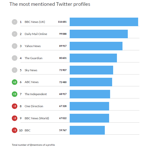 The Most Mentioned Twitter Profiles, 2017.