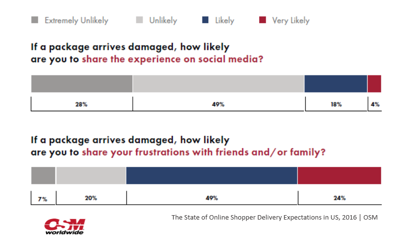 US Online Shoppers are More Likely to Share Info. Over Damaged Packages With Friends, 2016 OSM