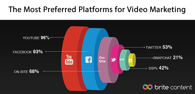 YouTube & Facebook Are the Most Preferred Platforms for Video Marketing Globally, 2016 | Brite Content 1 | Digital Marketing Community