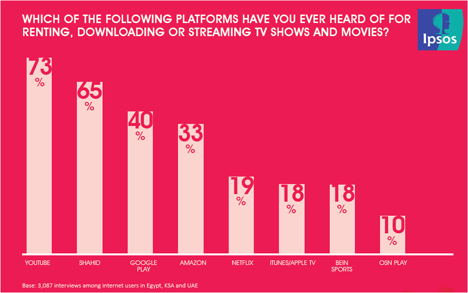 YouTube is the Most Known Video Platform Among Internet Users in Egypt, KSA & UAE | Ipsos 1 | Digital Marketing Community