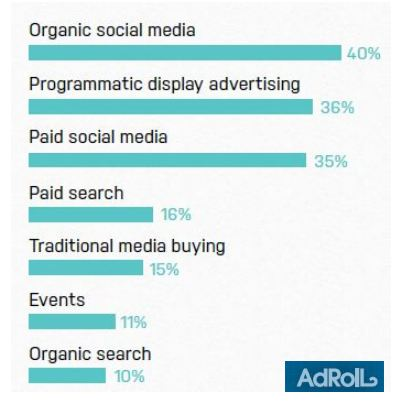 Programmatic Display Advertising & Social Media Are The Most Successful Channels for APAC Marketers | AdRoll