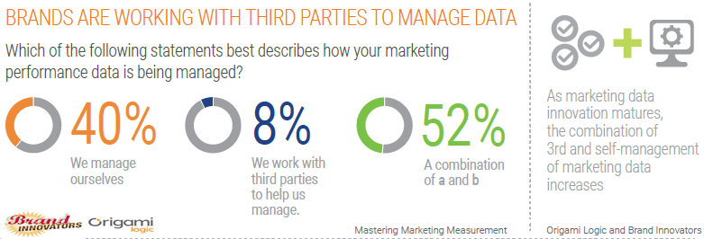 The Brands That Work With Third Parties To Manage Data.