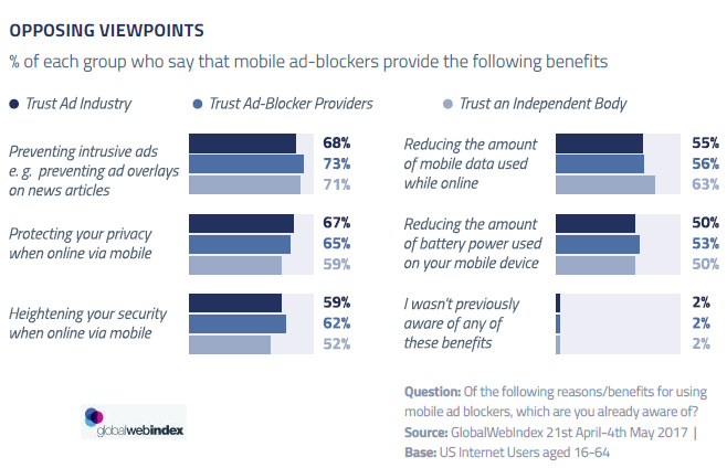 The Benefits That Users Grab From Using Mobile Ad-Blocker.