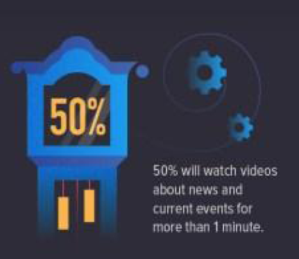 Infographic: The State of Social Video 2017 in US | Animoto 1 | Digital Marketing Community