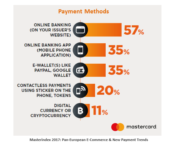 Card & Online Banking are the Most Used Payment Methods In Europe, 2016 Mastercard