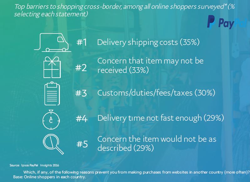 Delivery Shipping Cost Is the Top Barrier for Cross-Border Shopping, 2016 | PayPal 1 | Digital Marketing Community