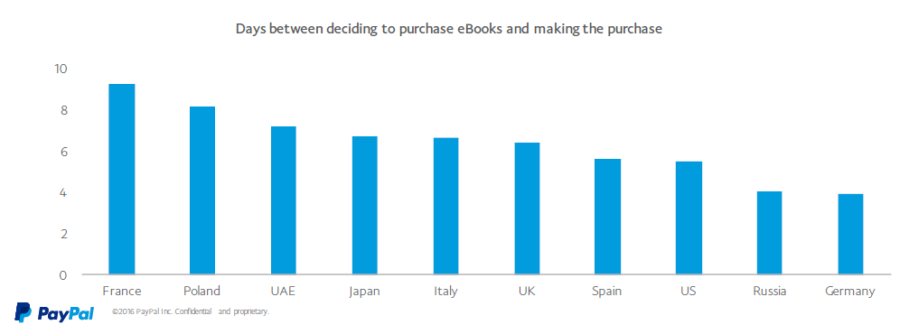 The Days Between Deciding To Purchase eBooks and Making The Purchase.