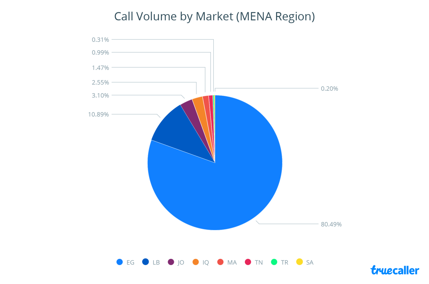 Egypt Dominates the Call Volume of Taxi-Services Across MENA in Q4 2016 | Truecaller 1 | Digital Marketing Community