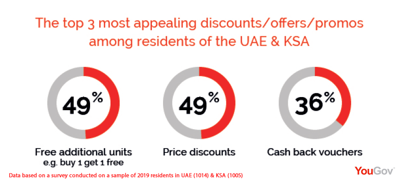 Free Additional Units & Price Discounts Are the Most Effective Offers in UAE & KSA, Ramadan 2017 | YouGov 1 | Digital Marketing Community
