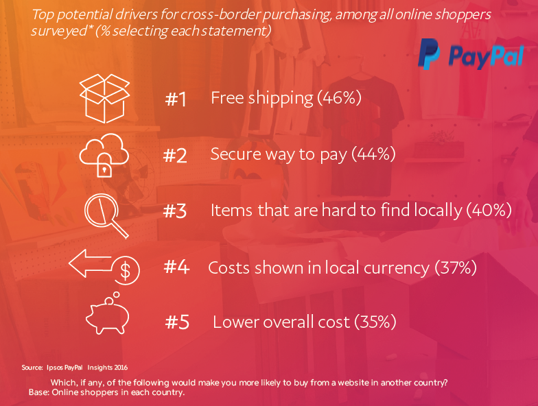 Free Shipping is the top Factor Could Drive More Cross-Border Shopping, 2016 | PayPal 1 | Digital Marketing Community