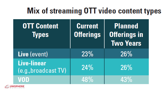 OTT Video Services, 2017 | Unisphere Research
