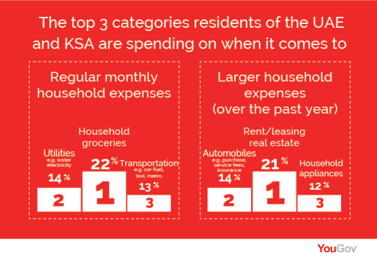 The Top 3 Categories That Residents in UAE and KSA are Spending.