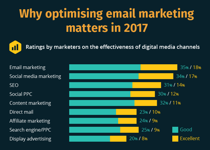 Infographic: State of Email Marketing 2017 | Smart Insights, GetResponse & JBH 1 | Digital Marketing Community