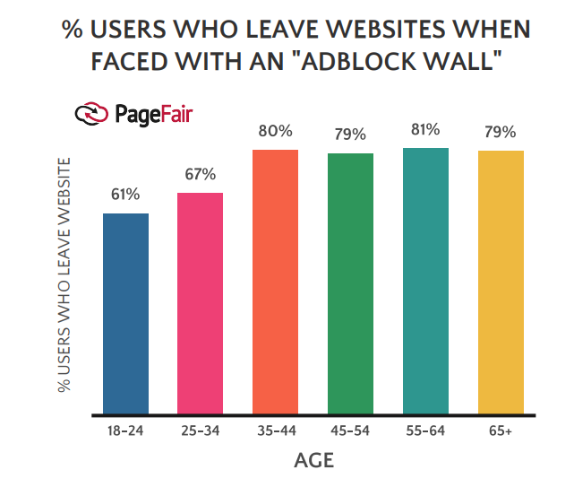 The Percentage of Users That Leaves Websites When They Found an AdBlock Wall.