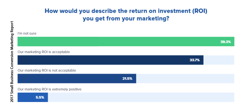 Only 5.5% of the US Marketers Evaluate Their ROI as Extremely Positive, 2017 | Drip 1 | Digital Marketing Community