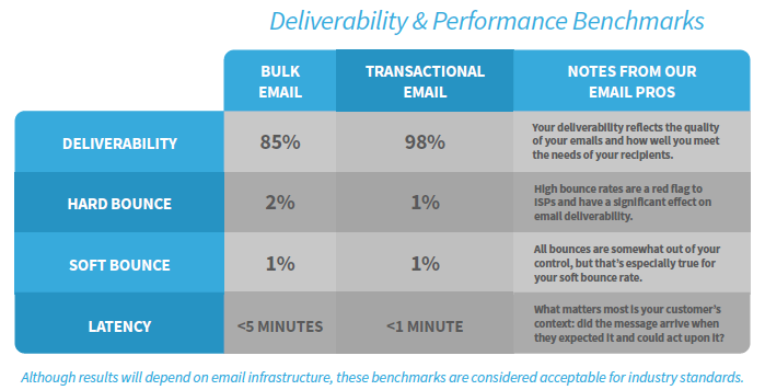 The Growth Marketer's Guide to Email Metrics | Deliverability & Performance Benchmarks
