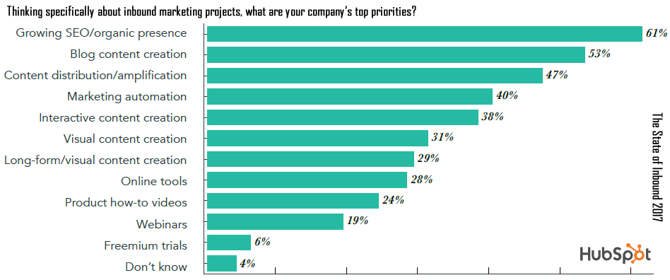SEO & Organic Growth Are the Top Marketing Priorities, 2017   HubSpot