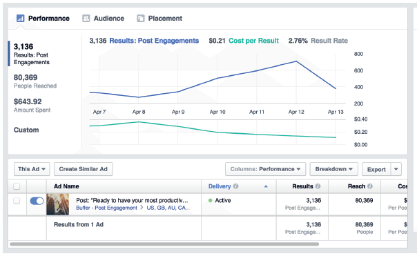 The Complete Guide to Facebook Advertising | Buffer 1 | Digital Marketing Community