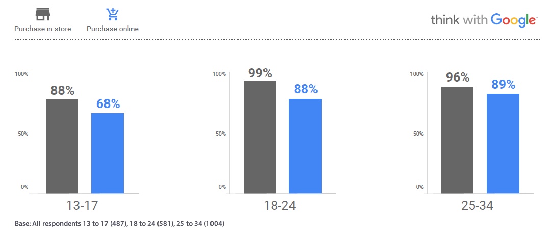 2 in 3 of US Teens Are Already Making Online Purchases   Think With Google 1   Digital Marketing Community
