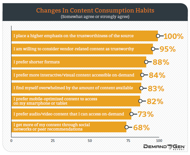 2016 Content Preferences Survey Report | Demand Gen Report 1 | Digital Marketing Community