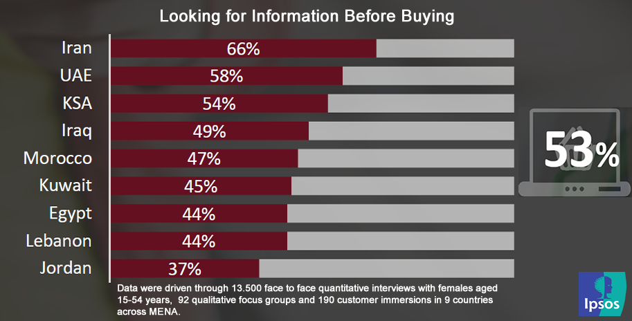 53% of Women in MENA Look for Information About Products Before Purchasing, 2016 Ipsos