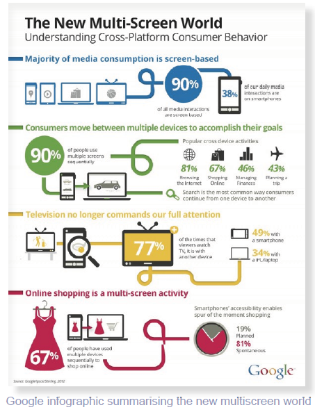 7 Step Guide to Mobile Marketing Strategy Smart Insights