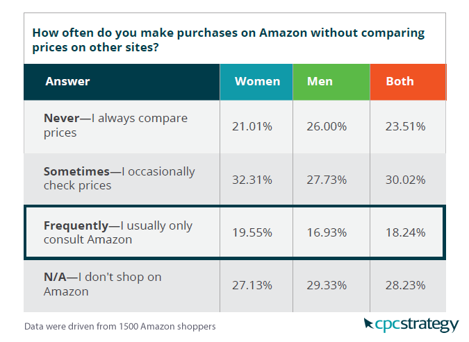 Amazon Shoppers Are Sometimes or Frequently Compare Amazon Prices Elsewhere, 2017 | CPC Strategy 1 | Digital Marketing Community