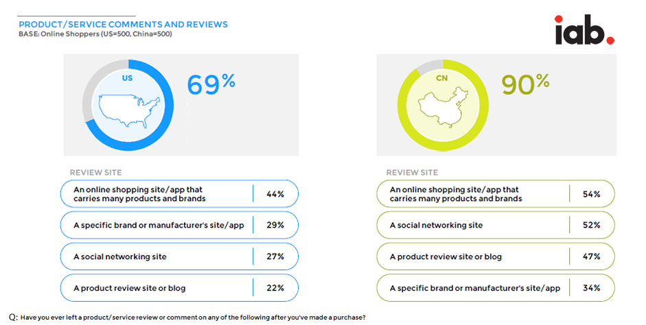Chinese Shoppers Are More Likely to Leave Comments or Reviews After a Purchase, 2016 | iab 1 | Digital Marketing Community