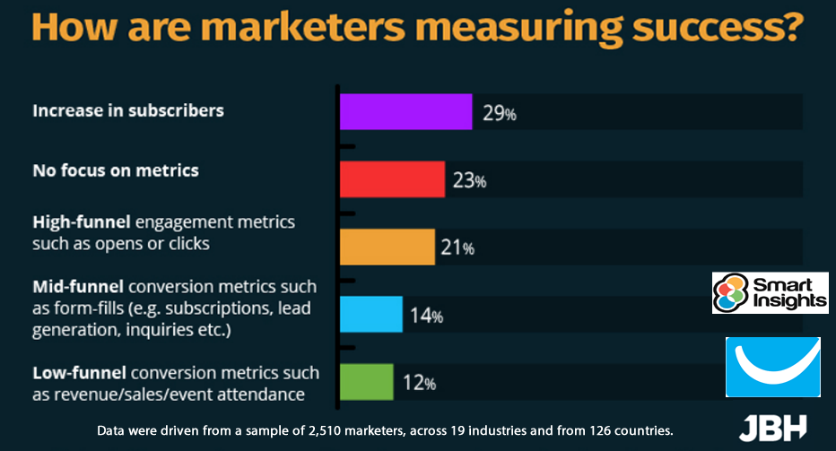 Counting Subscribers Is the Primary Metric to Evaluate Email Campaigns, 2017 | Smart Insights, GetResponse & JBH 1 | Digital Marketing Community