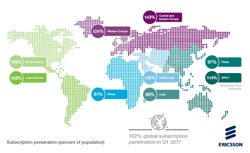 The Subscribtion Penetration as a percentage of the population.