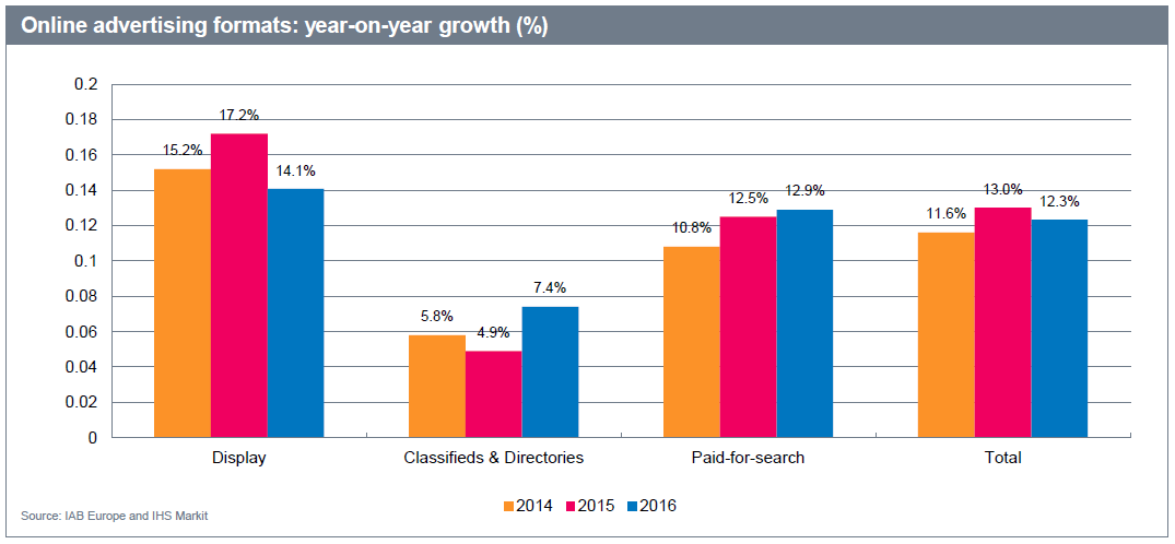 The Online Advertising Formats, Year-Over-Year Growth Rate.