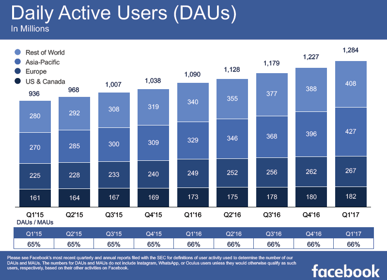 Facebook Daily Active Users Increased to 1,284 Million Users in Q1 2017 | Facebook 1 | Digital Marketing Community