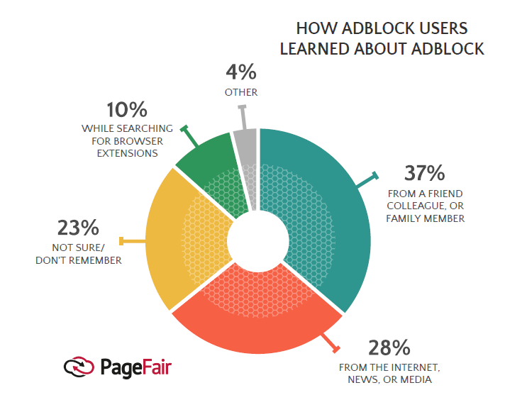 Friends, Internet & Media Are the Main Sources to Know About Ad-Blocking, 2017 PageFair