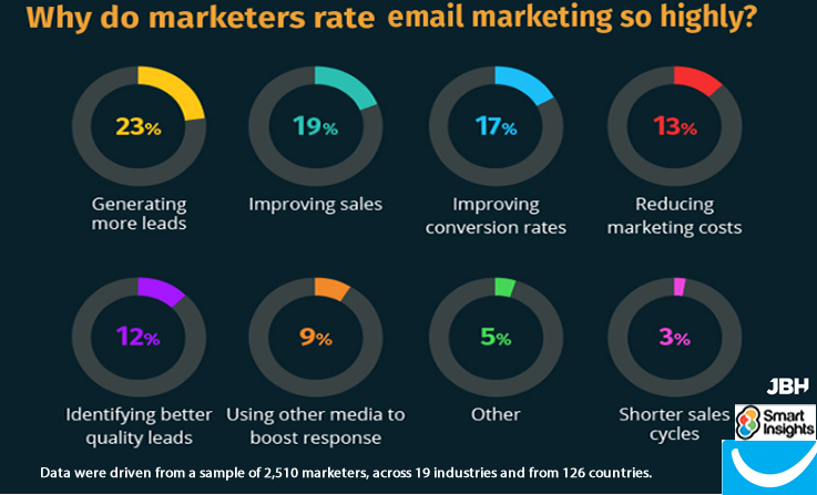 Generating & Improving Sales Are the Biggest Email Marketing Benefits, 2017 | Smart Insights 1 | Digital Marketing Community
