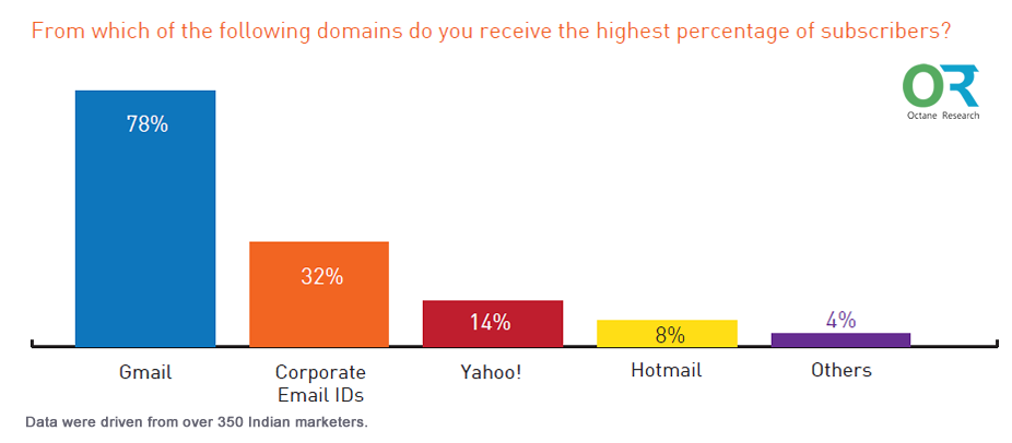 Gmail Is the Best Email Domain in Increasing Subscribers in India, 2016 Octane Research