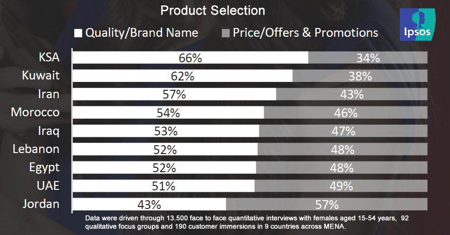Quality or Brand Names Are More Important for Middle East Women While Buying, 2016 | Ipsos 1 | Digital Marketing Community