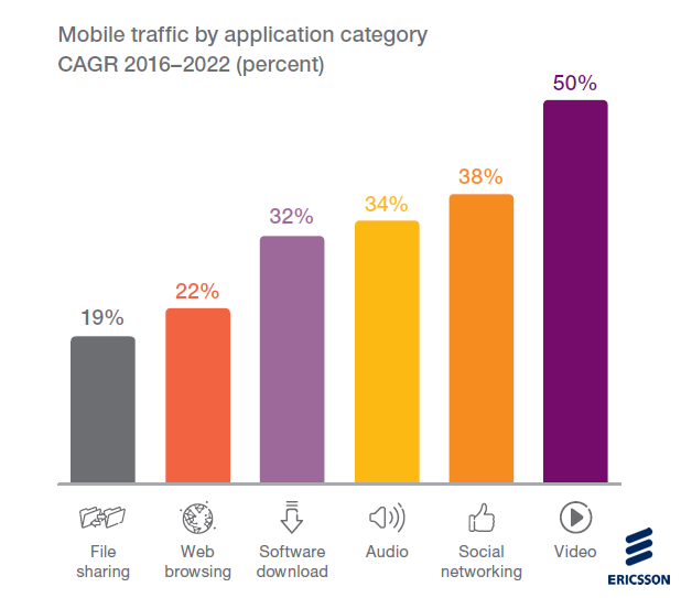 Mobile Video Traffic Would Gain the Highest Growth Among All App Categories by 2022 Ericsson