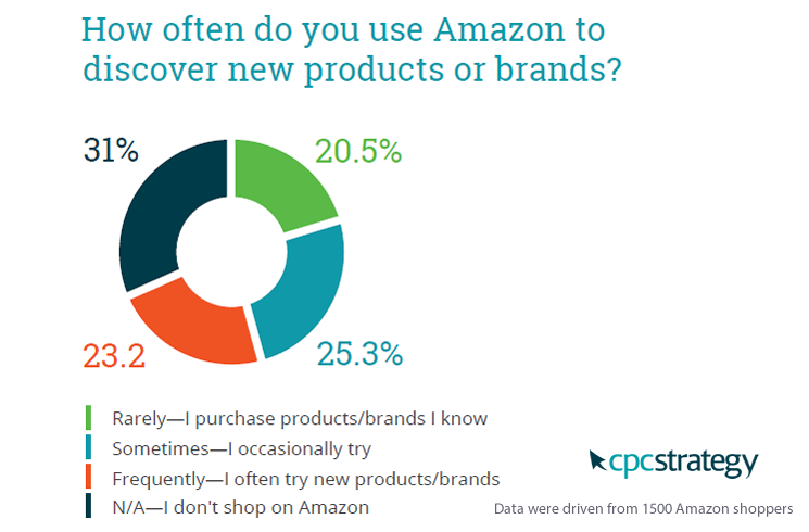 Almost Half of Amazon Consumers Use it to Discover New Products, 2017 | CPC Strategy 1 | Digital Marketing Community