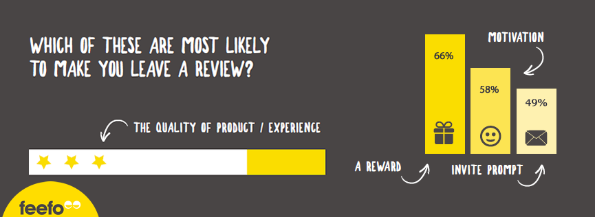 Online Reviews The Consumers' Perspective, 2017 Feefo