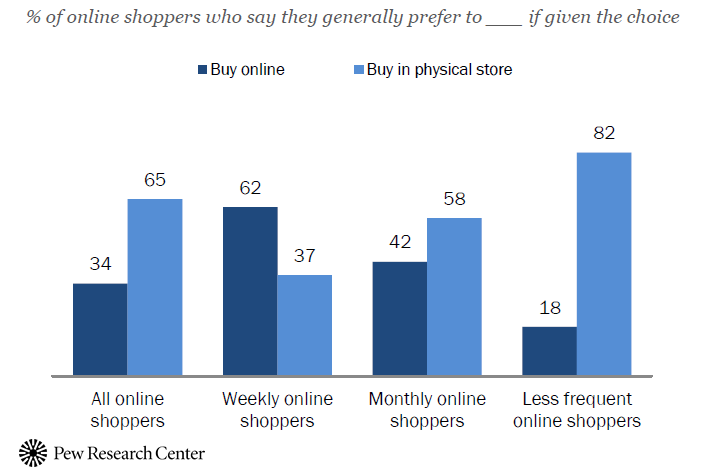 Online Shopping and E-Commerce, 2016 Pew Research Center