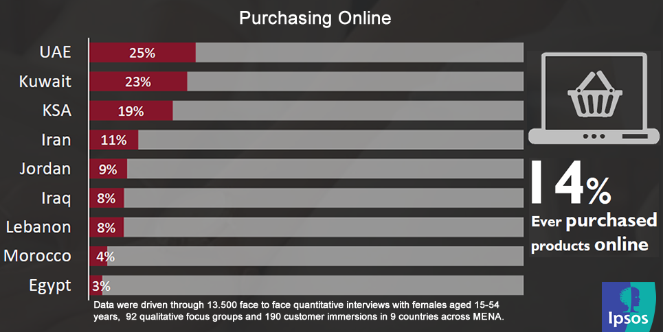 Only 14% of Women in MENA Have Ever Purchased a Product Online, 2016 Ipsos